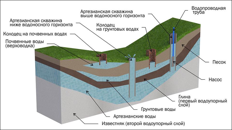Глубина и места залегания артезианской воды